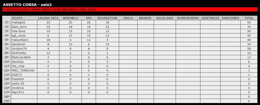 Campeonatos assetto corsa ps4 simracing