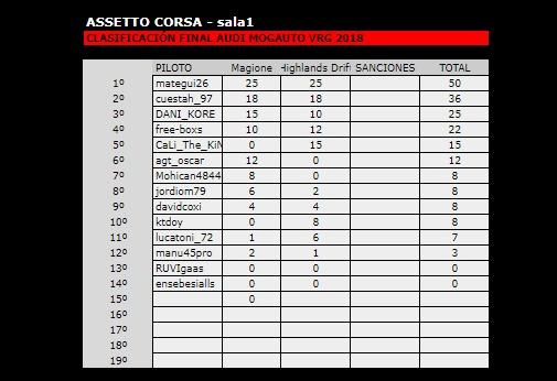 Campeonato assetto corsa audi tt cup