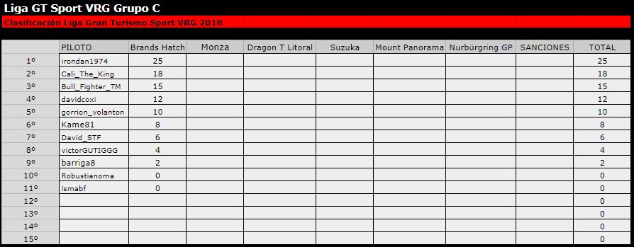 Liga Gran turismo sport VRG clasi general